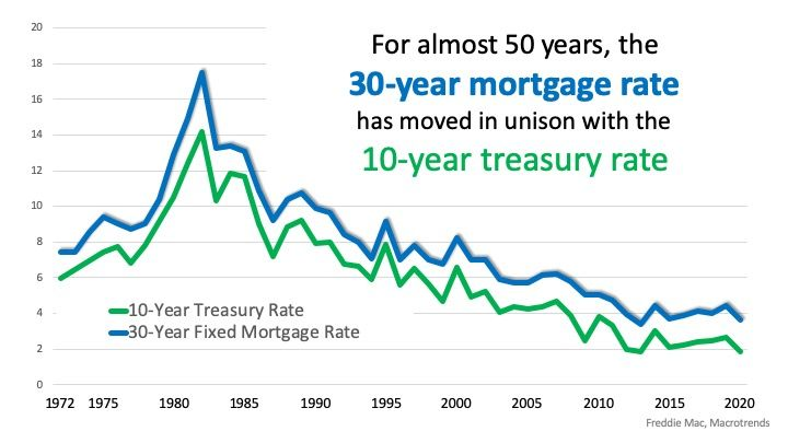 The Housing Market Benefits with Uncertainty