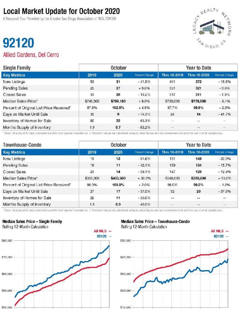 Del Cerro Home Values October 2020
